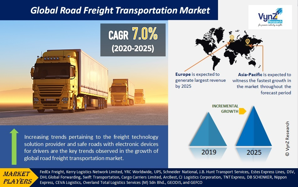 Road Freight Transportation Market Highlights