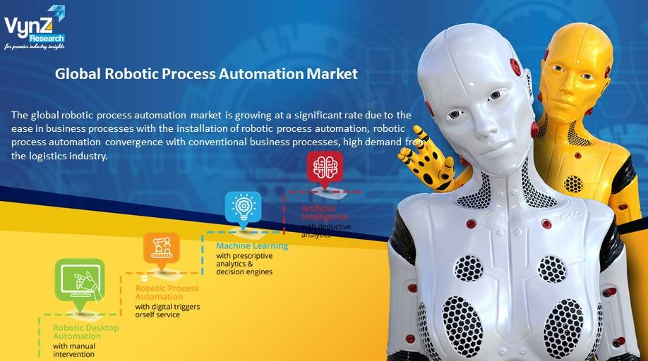 Robotic Process Automation Market Highlights