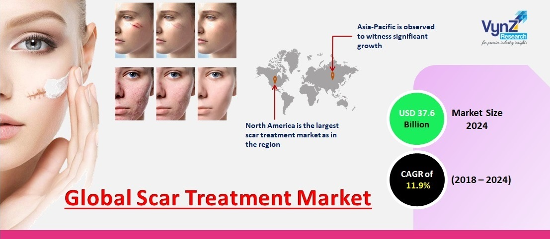 Scar Treatment Market Highlights