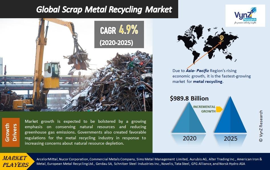 Scrap Metal Recycling Market Highlights