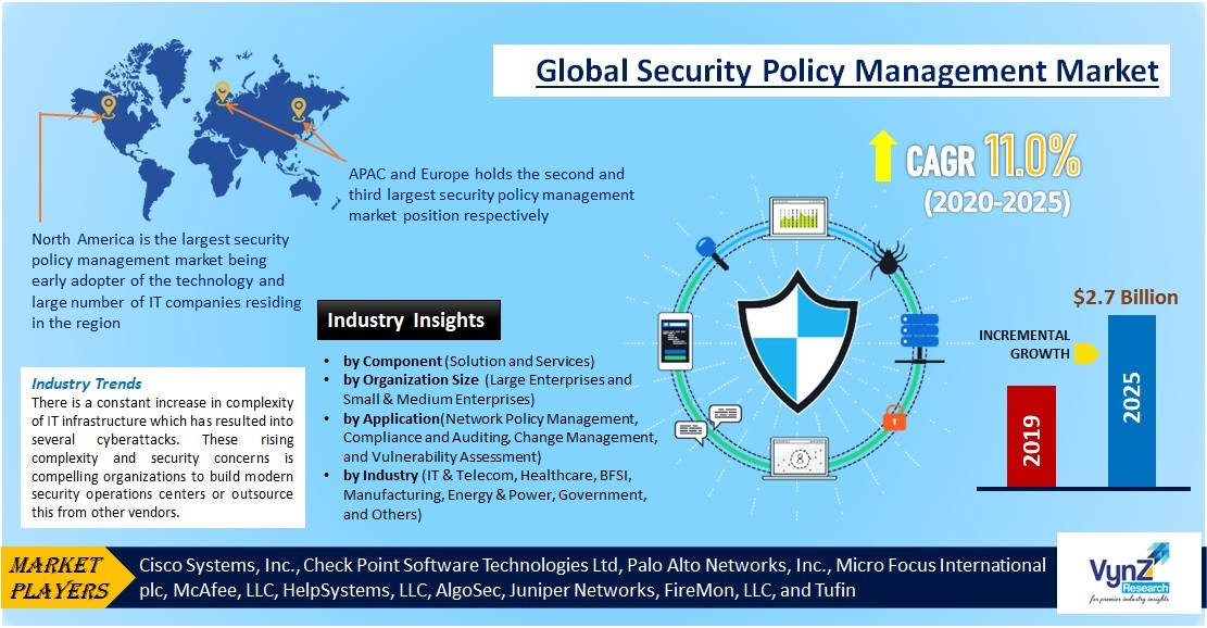 Security Policy Management Market Highlights