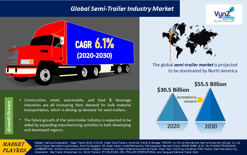 Semi-Trailer Industry Market Highlights