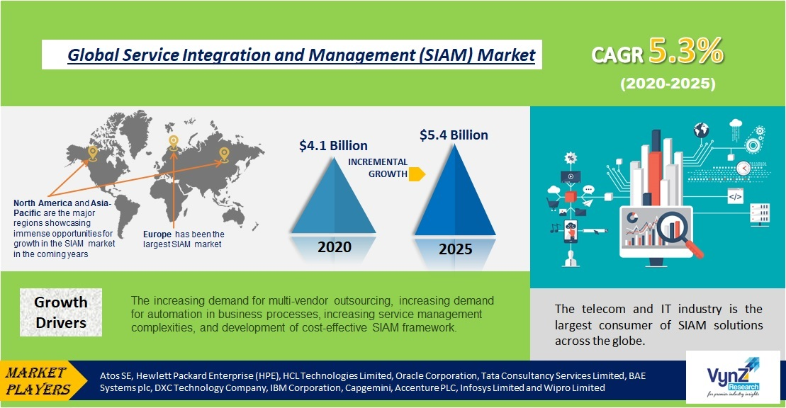 Service Integration and Management (SIAM) Market Highlights