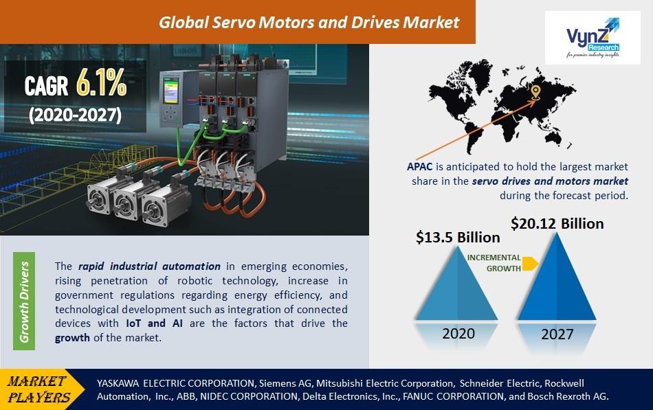Servo Motors and Drives Market Highlights