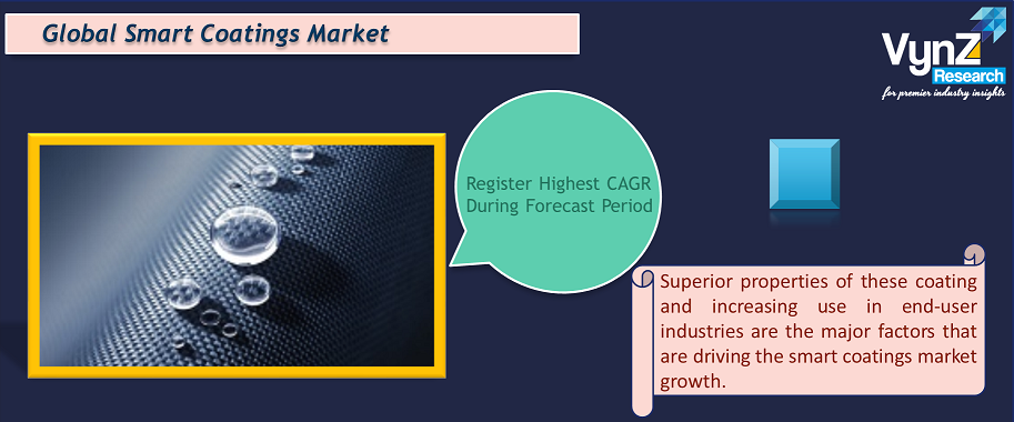 Smart Coatings Market Highlights