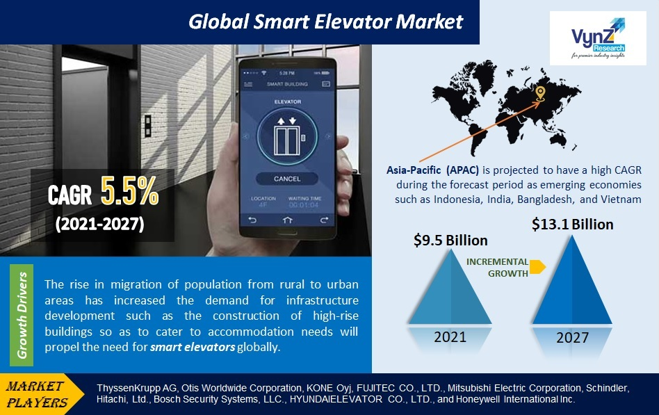 Smart Elevator Market Highlights