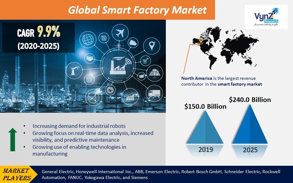 Smart Factory Market Highlights
