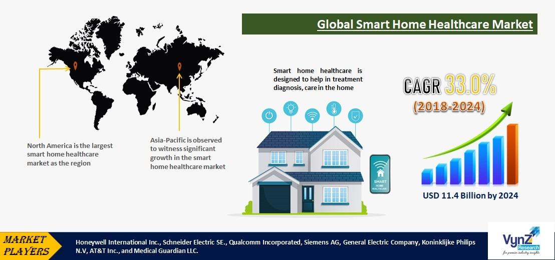 Smart Home Healthcare Market Highlights