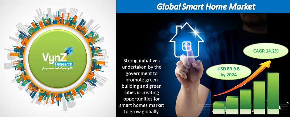 Smart Home Market Highlights