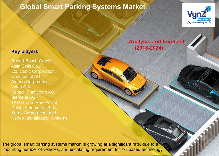 Smart Parking Systems Market Highlights