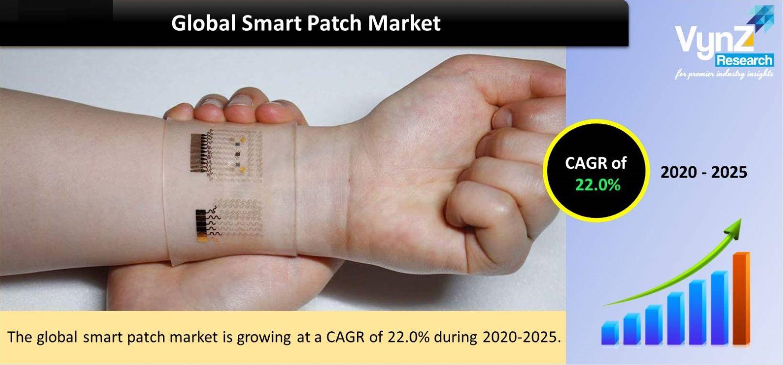 Smart Patch Market Highlights