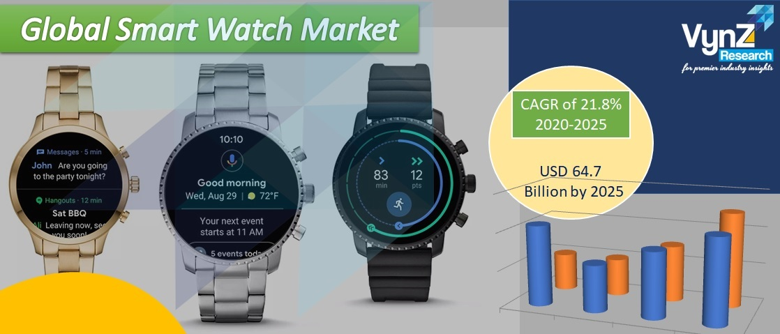 Smart Watch Market Highlights