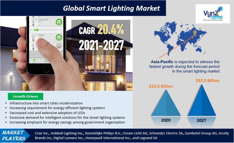 Smart Lighting Market Highlights