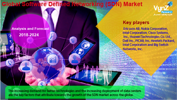 Software Defined Networking (SDN) Market Highlights