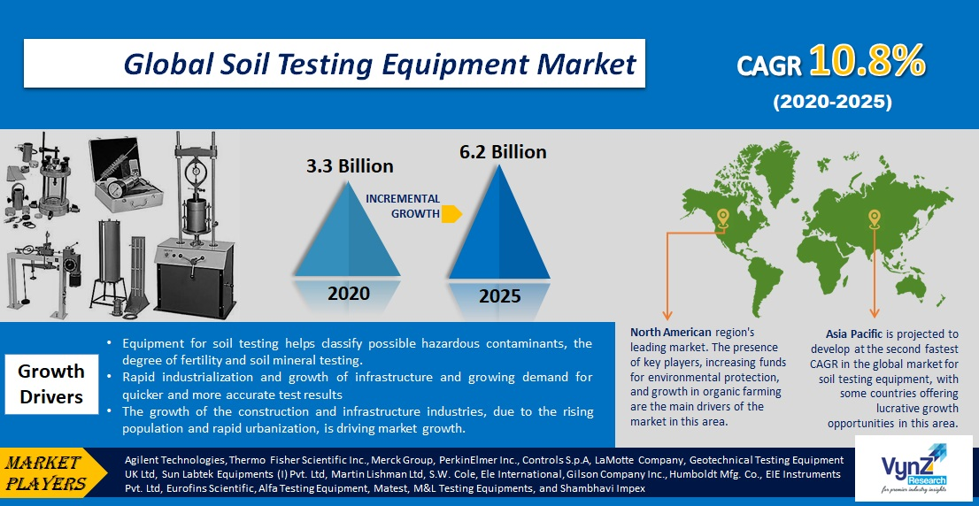 Soil Testing Equipment Market Highlights
