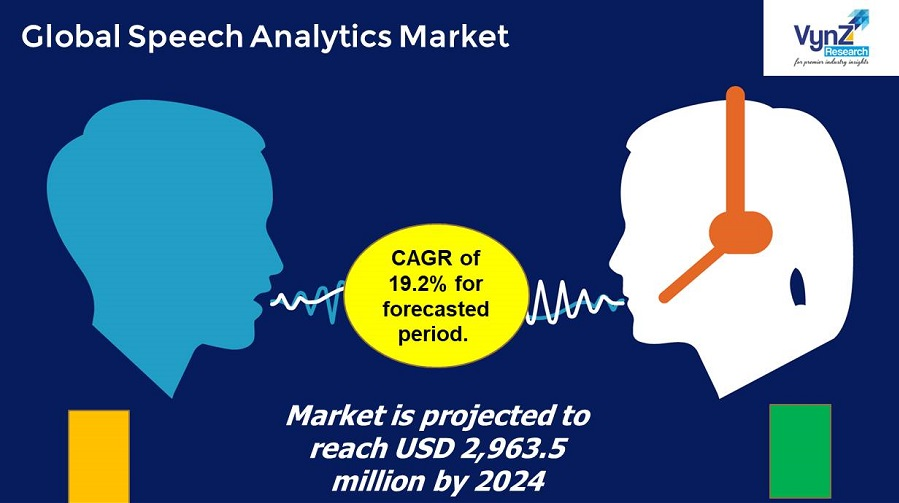 Speech Analytics Market Highlight