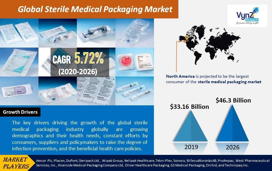 Sterile Medical Packaging Market Highlights