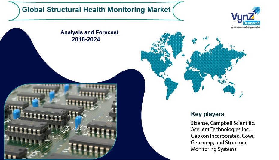 Structural Health Monitoring Market Highlights