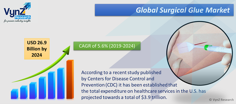 Surgical Glue Market Highlights