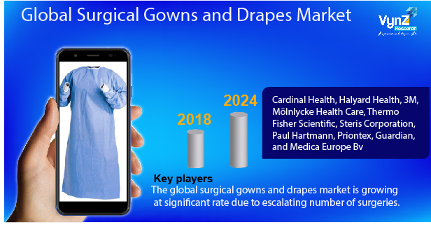 Surgical Gowns and Drapes Market Highlights