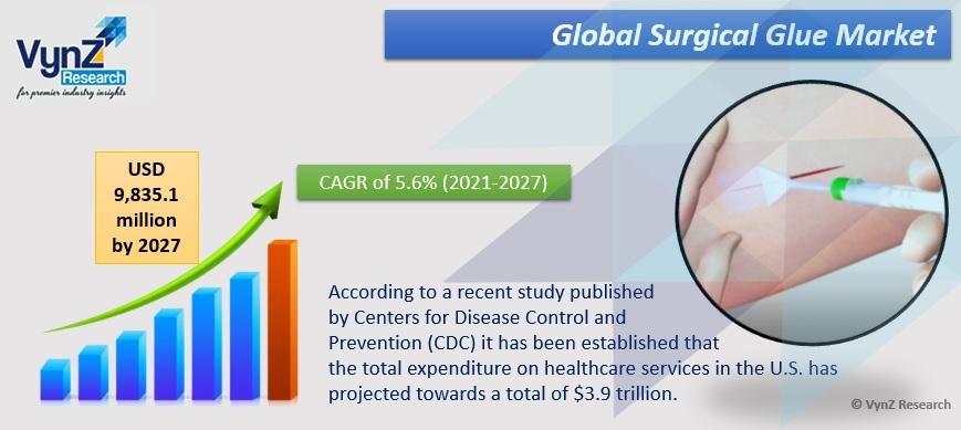 Surgical Glue Market Highlights