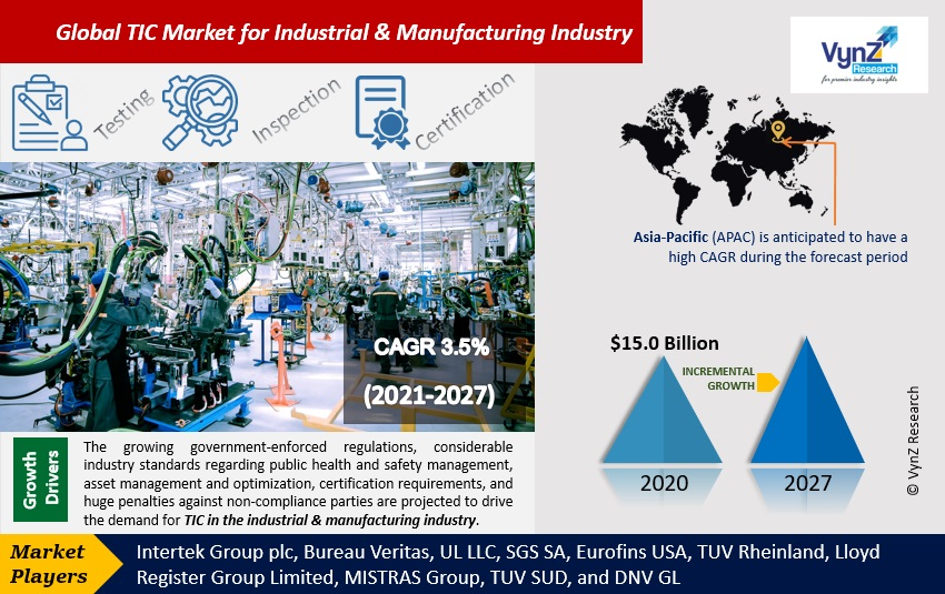 TIC Market for Industrial & Manufacturing Industry Highlights