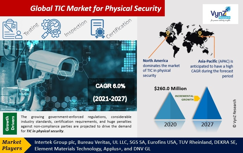 TIC Market for Physical Security Highlights
