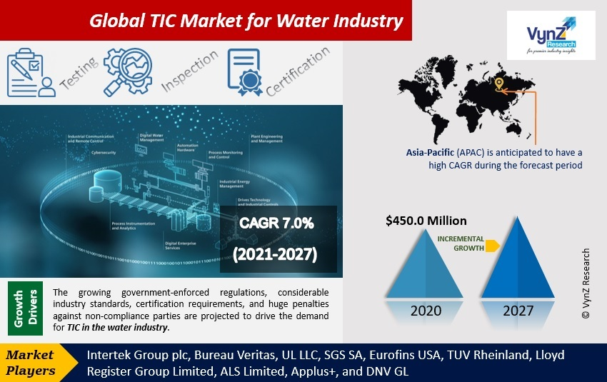 TIC Market for Water Industry Highlights