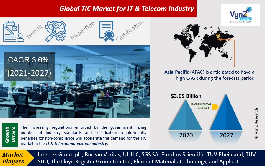 TIC Market For IT & Telecom Industry Highlights