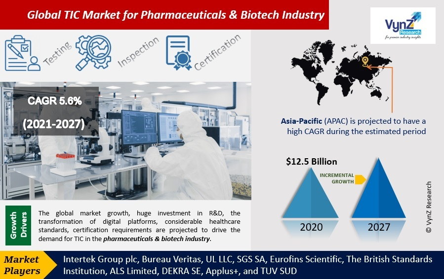 TIC Market for Pharmaceuticals & Biotech Industry Highlights