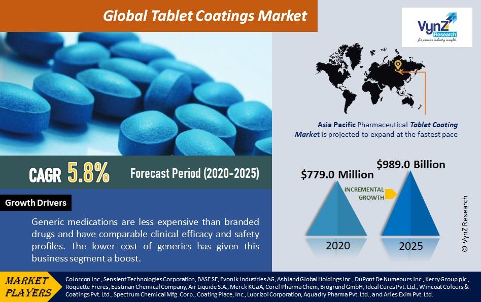 Tablet Coatings Market Highlights