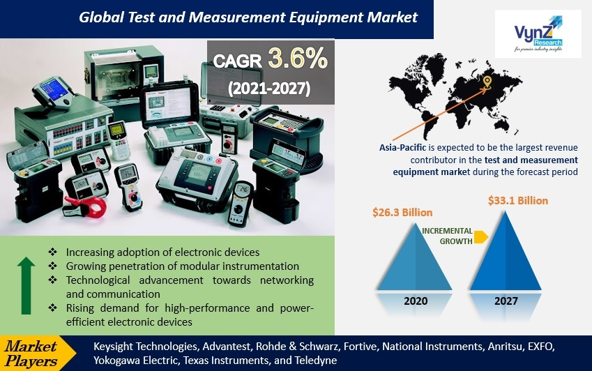 Test and Measurement Equipment Market Highlights