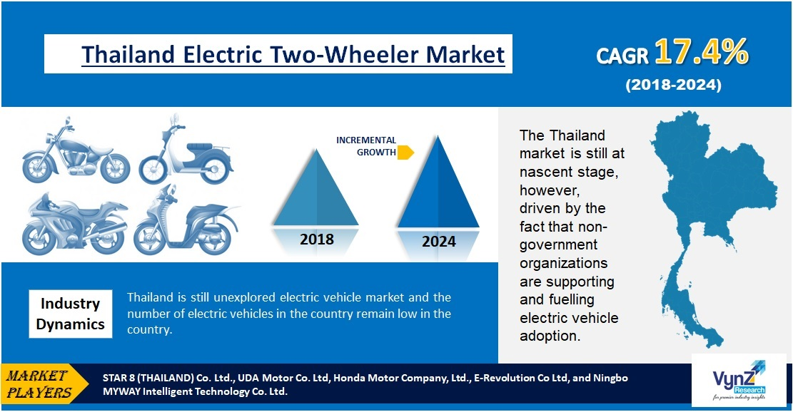 Thailand Electric Two-Wheeler Market Highlights