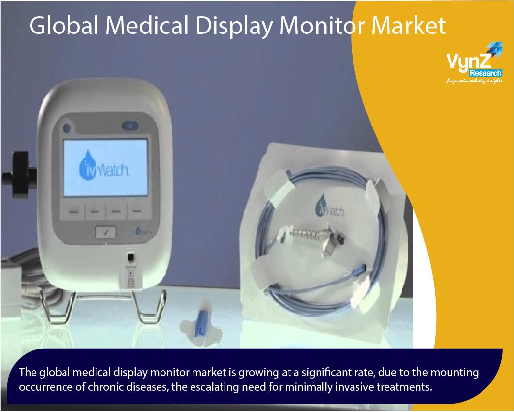 Medical Display Monitor Market Highlights