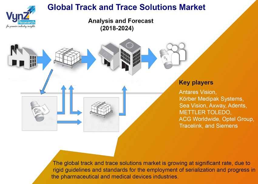 Track and Trace Solutions Market Highlights
