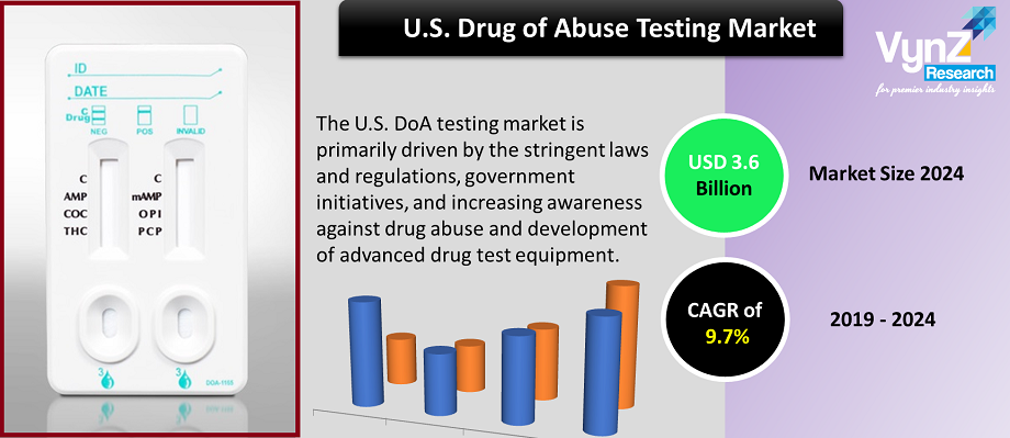 U.S. Drug of Abuse (DoA) Testing Market Highlights