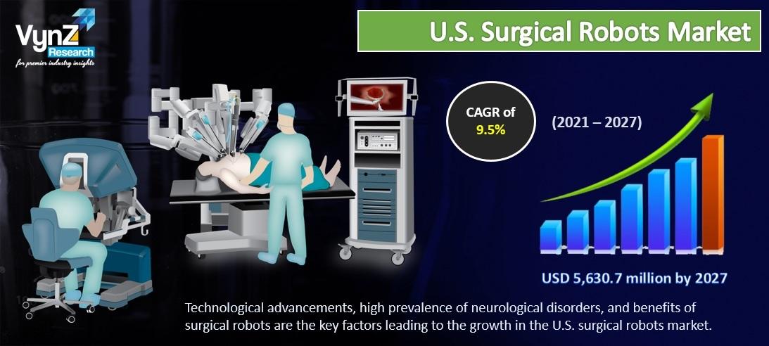 US Surgical Robots Market Highlights