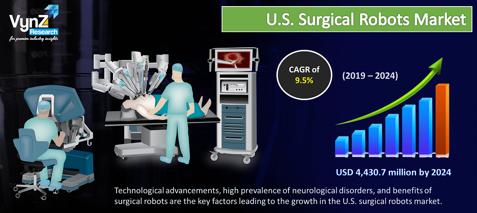 U.S. Surgical Robots Market Highlights