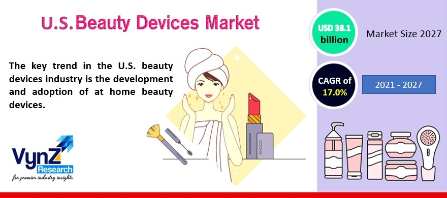 US Beauty Devices Market Highlights
