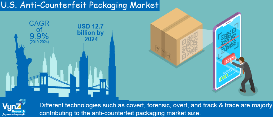 U.S. Anti-Counterfeit Packaging Market Highlights
