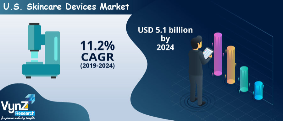 U.S. Skincare Devices Market Analysis