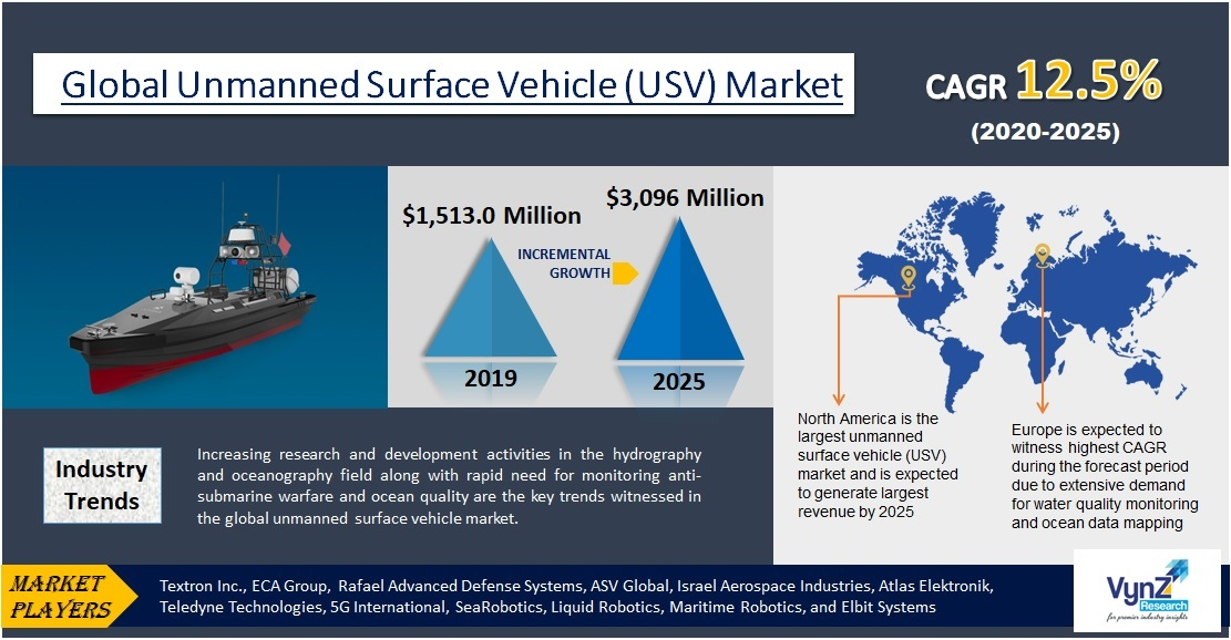 Unmanned Surface Vehicle (USV) Market Highlights