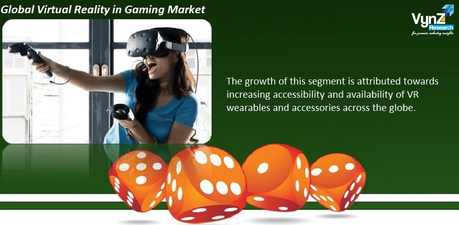 Virtual Reality in Gaming Market Highlights