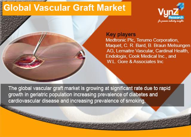 Vascular Graft Market Highlights