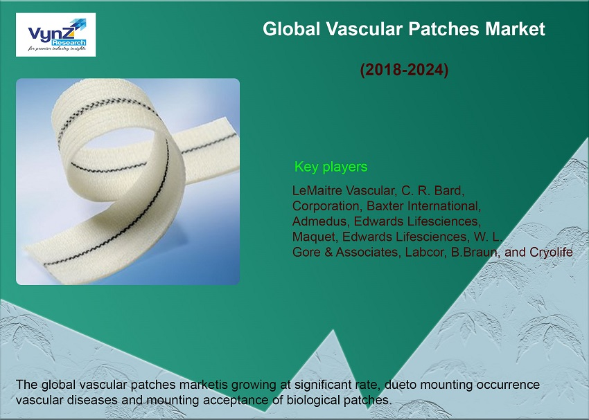 Vascular Patches Market Highlights