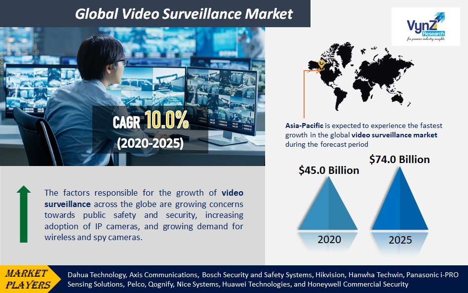 Video Surveillance Market Highlights