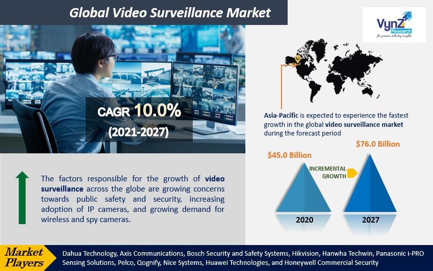 Video Surveillance Market Highlights