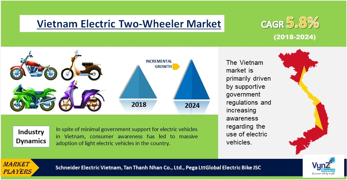 Vietnam Electric Two-Wheeler Market Highlights