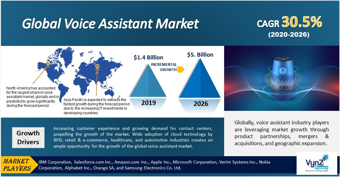 Voice Assistant Market Highlights