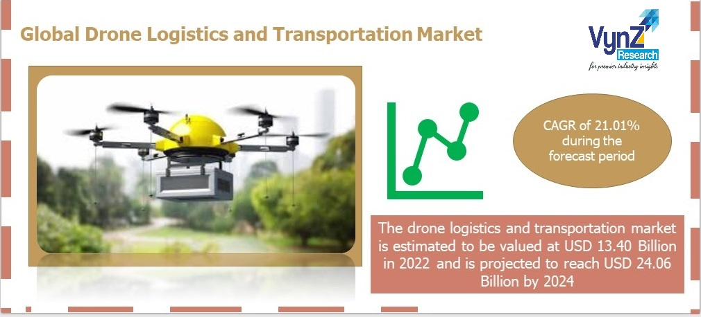 Drone Logistics and Transportation Market Highlights